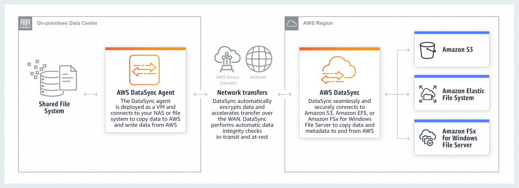 AWS-DataSync-How-it-Works-Diagram