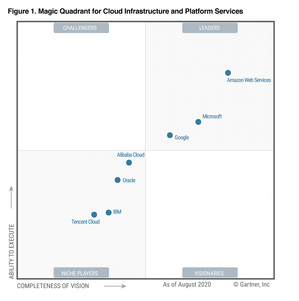 AWS Named as a Cloud Leader for the 10th Consecutive Year in Gartner's Infrastructure & Platform Services Magic Quadrant