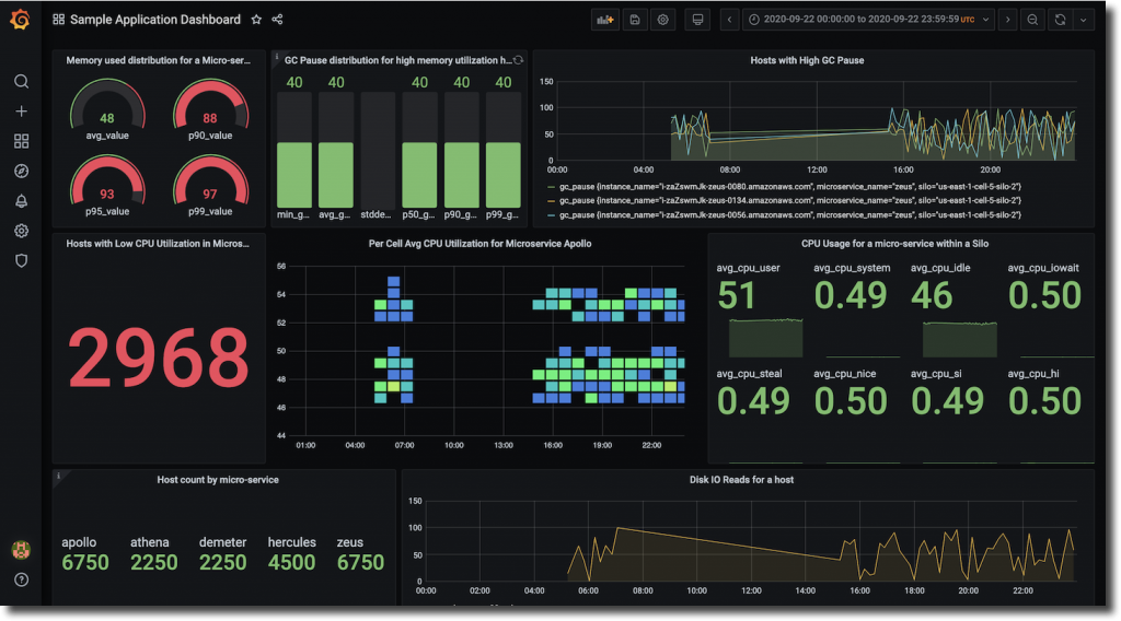 amazon timestream plugin grafana