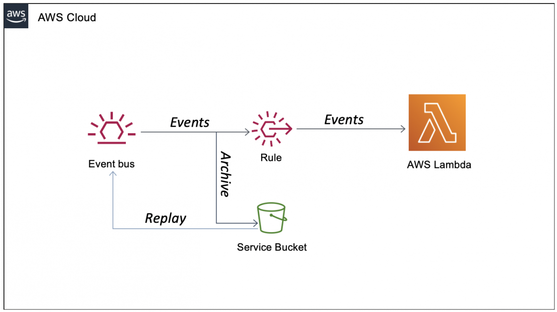 New – Archive and Replay Events with Amazon EventBridge