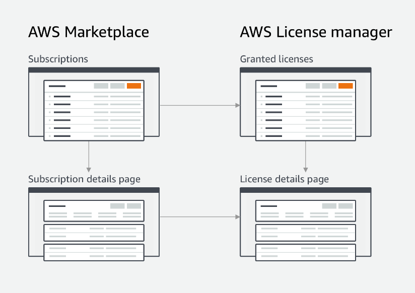 Managed Entitlements in AWS License Manager Streamlines License Tracking and Distribution for Customers and ISVs
