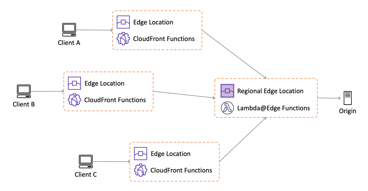 Introducing CloudFront Functions – Run Your Code at the Edge with Low Latency at Any Scale | Amazon Web Services