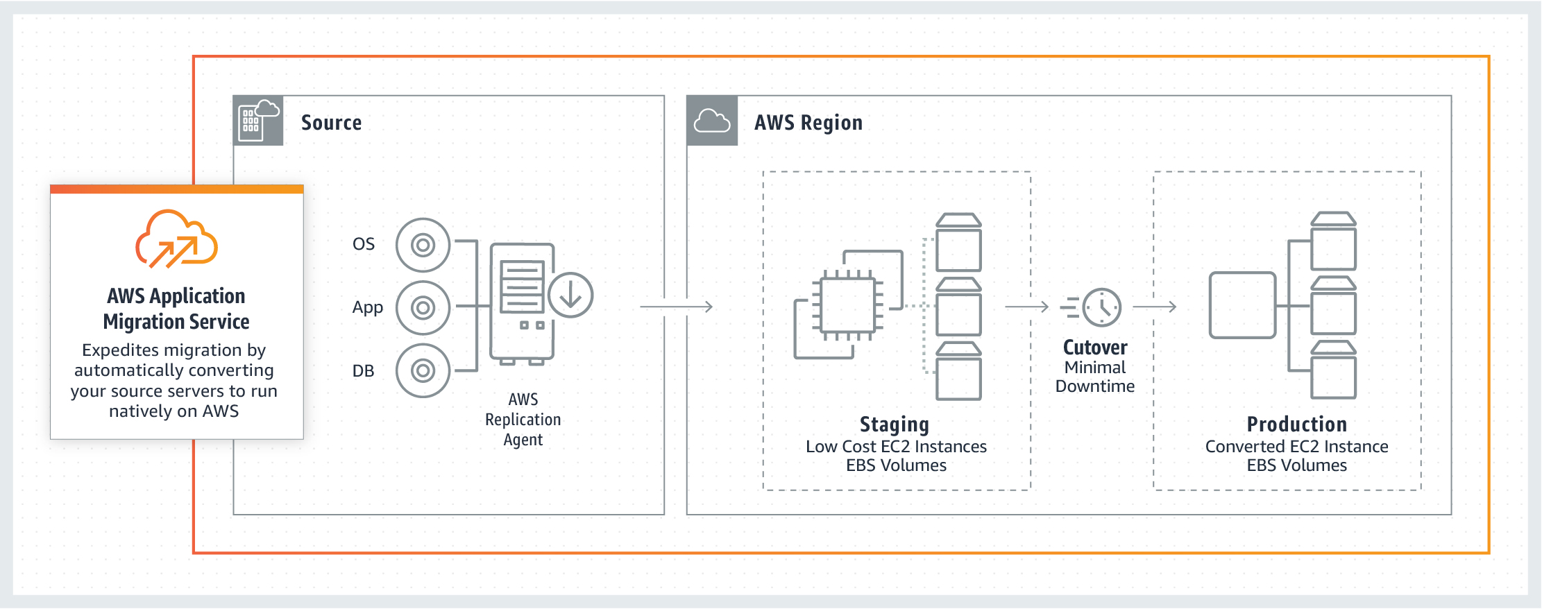 2021 aws mgn how it works