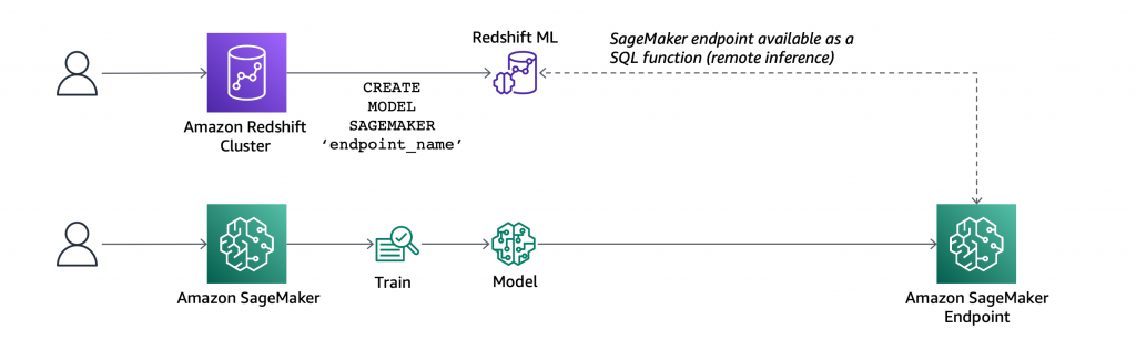 redshift ml import model remote inference.png