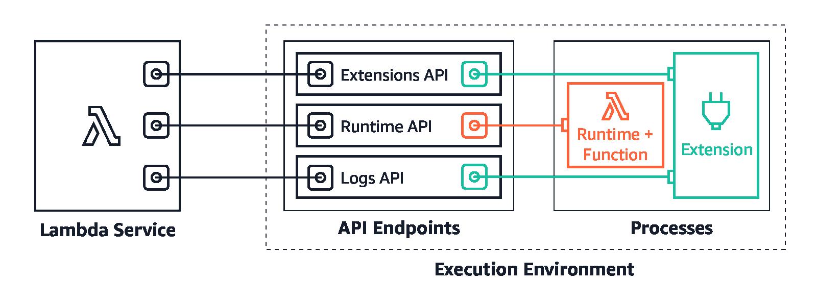 logs api concept diagram