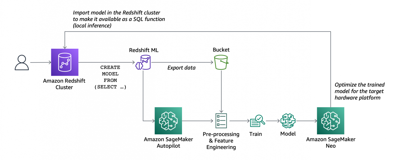 Amazon Redshift ML Is Now Generally Available – Use SQL to Create Machine Learning Models and Make Predictions from Your Data