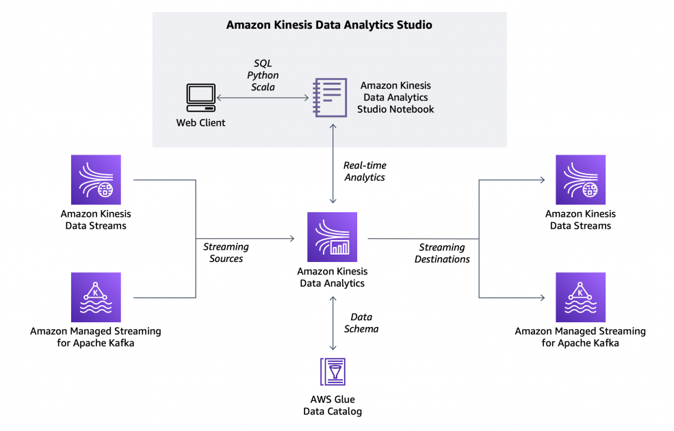 Introducing Amazon Kinesis Data Analytics Studio – Quickly Interact with Streaming Data Using SQL, Python, or Scala