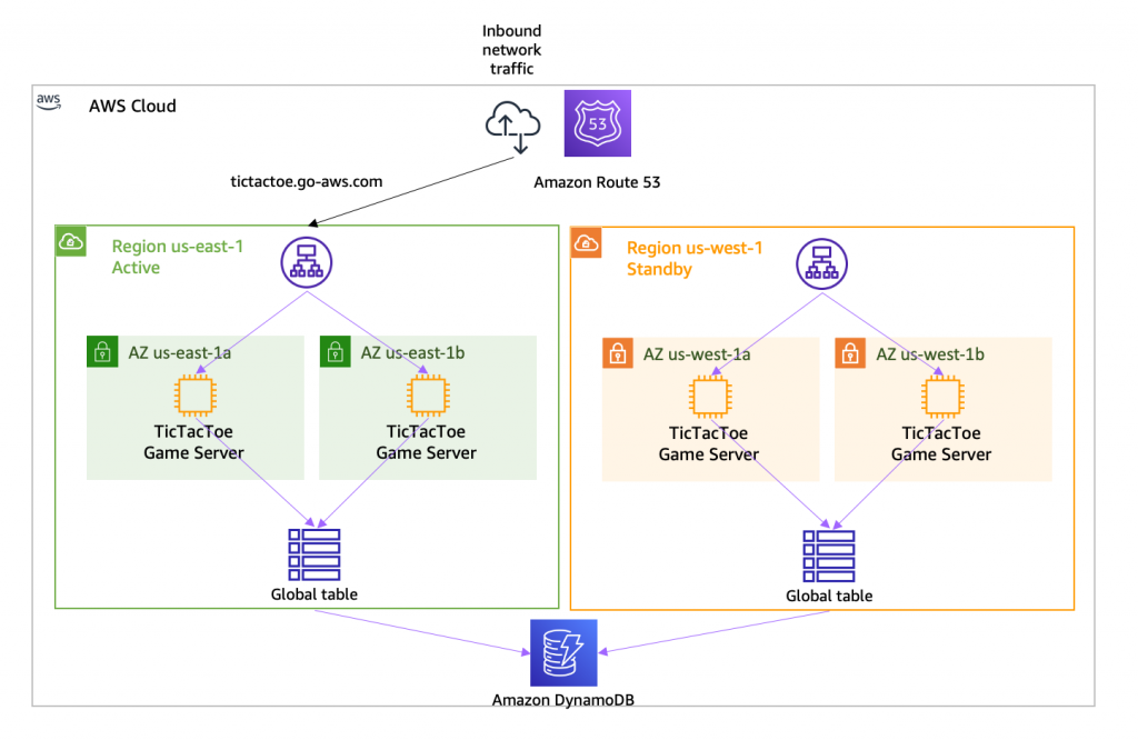 Introducing Amazon Route 53 Application Recovery Controller