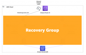 definition of a recovery group