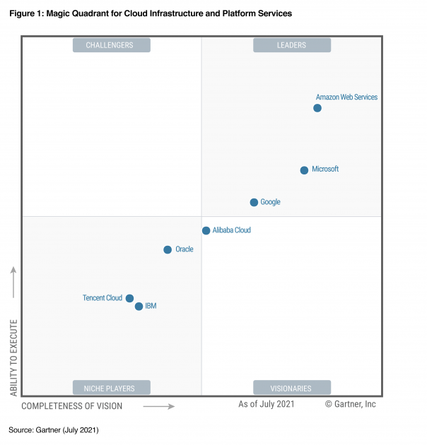AWS Named as a Leader for the 11th Consecutive Year in 2021 Gartner Magic Quadrant for Cloud Infrastructure & Platform Services (CIPS)