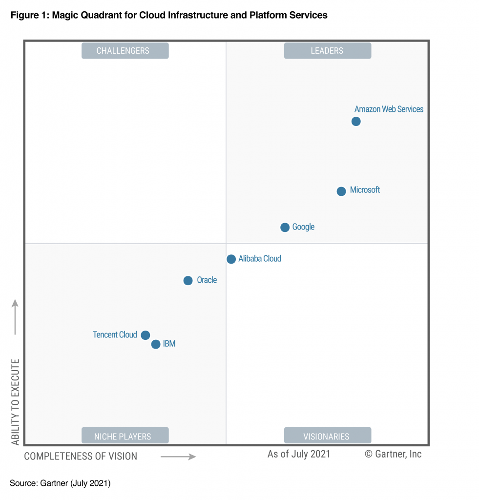 AWS가 2021년 Gartner 클라우드 인프라 및 플랫폼 서비스 부문 매직 쿼드런트에서 리더로 선정된 이미지
