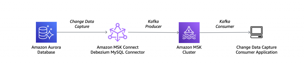 Introducing Amazon MSK Connect – Stream Data to and from Your Apache Kafka Clusters Using Managed Connectors