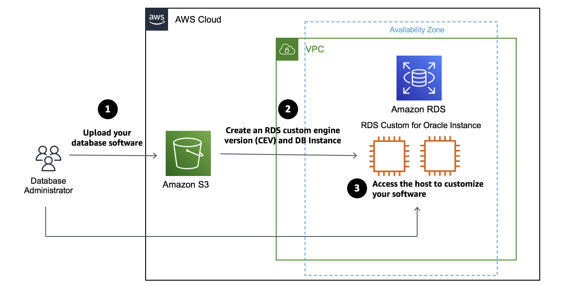 Amazon RDS Custom for Oracle – New Control Capabilities in Database Environment