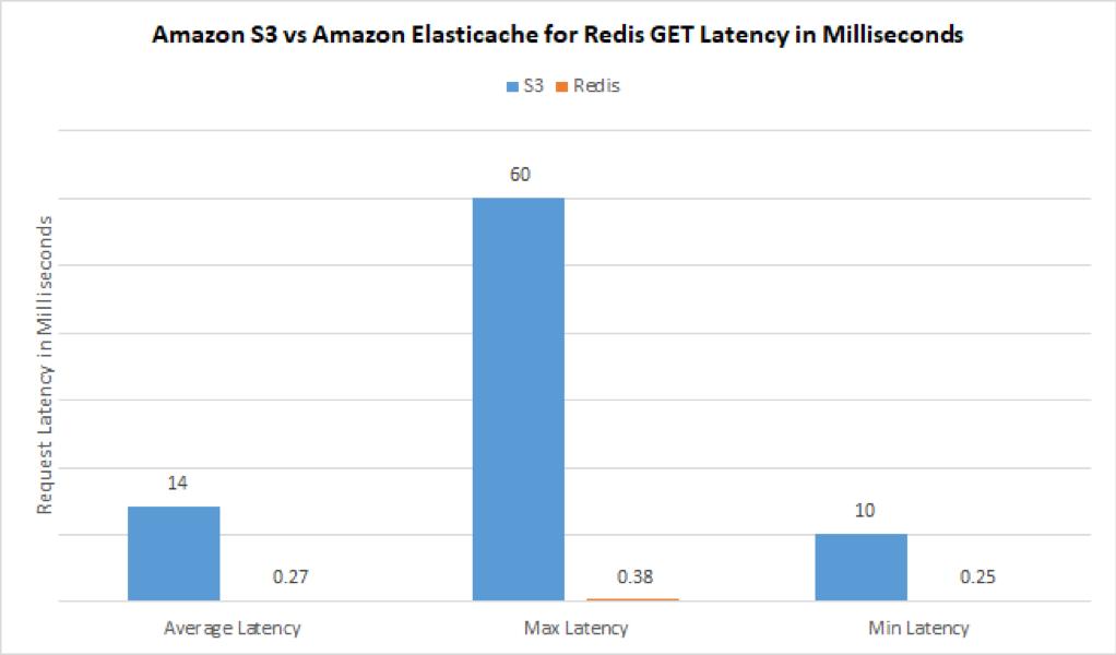 Turbocharge Amazon S3 with Amazon ElastiCache for Redis | AWS