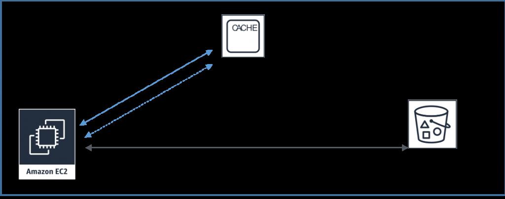 Turbocharge Amazon S3 with Amazon ElastiCache for Redis