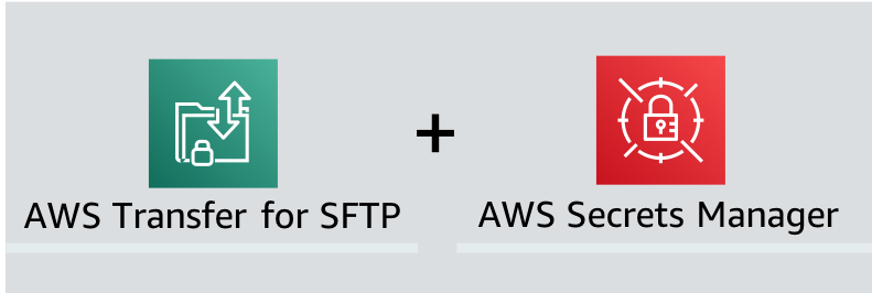 Enable password authentication for AWS Transfer for SFTP