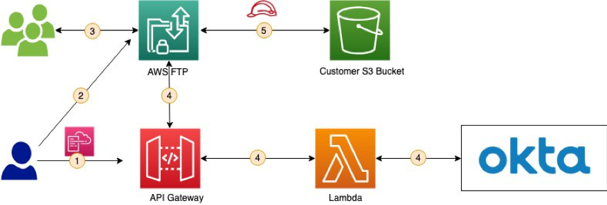 Using Okta as an identity provider with AWS Transfer for