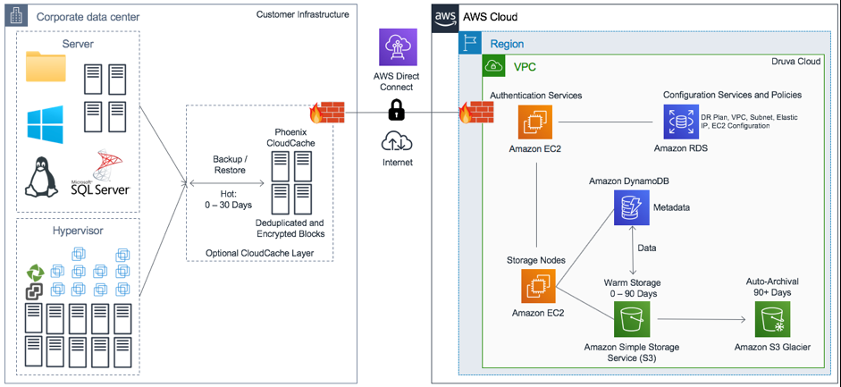 Backing up VMware Cloud on AWS with Druva Phoenix | AWS Storage Blog