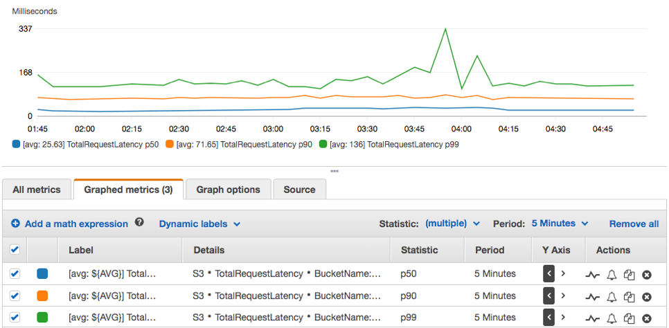 CloudWatch download metrics