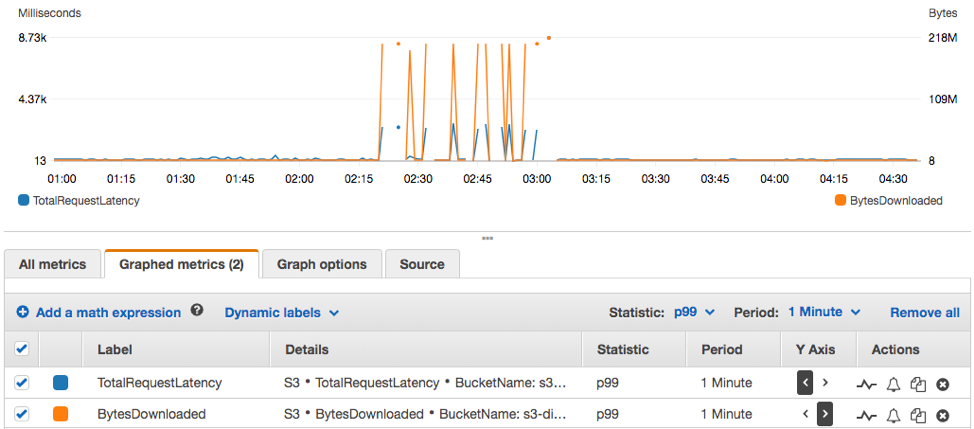 CloudWatch graph showing higher latencies