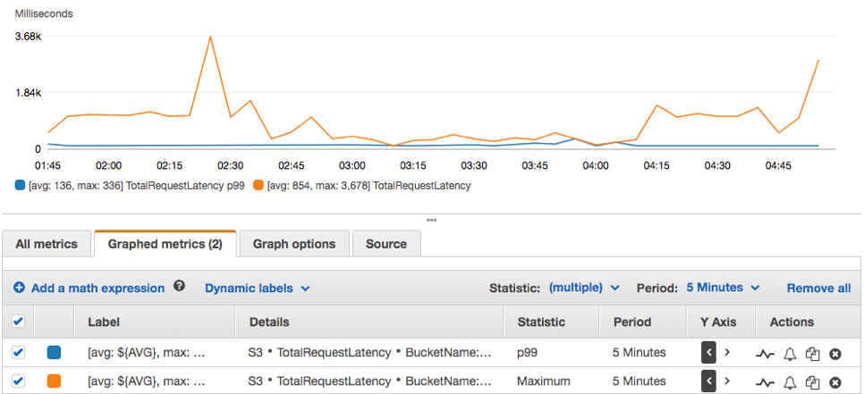 CloudWatch latency graph