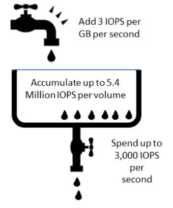 バーストクレジットは設定した GB/秒あたり 3 の割合で累積していき、1 回の読み込みまたは 1 回の書き込みに対して支払いが発生します。各ボリュームは最大 540 万クレジットから始まり、ボリュームごとに 1 秒あたり最大 3,000 クレジットを使用できます。