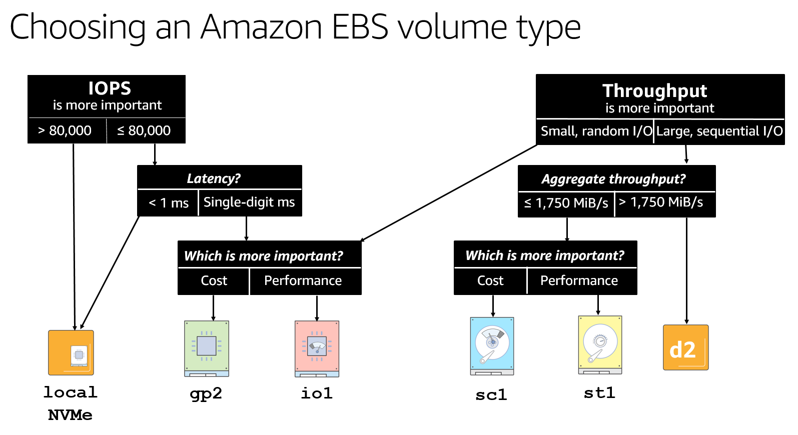 flowchart designed to help choose an Amazon EBS volume type