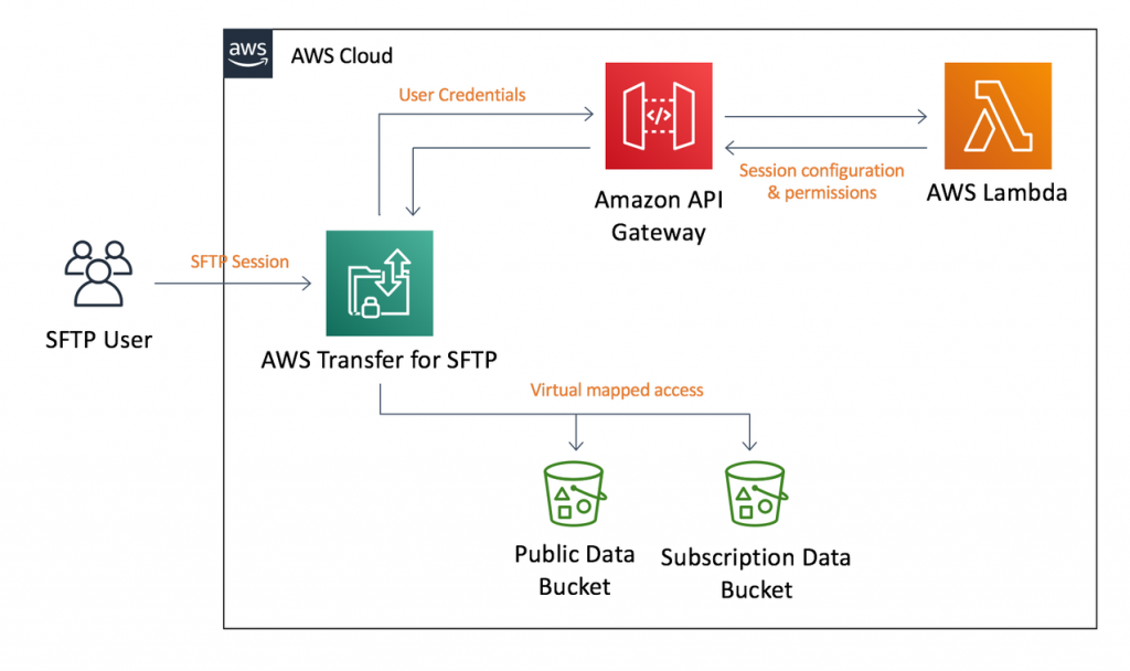 An example architecture, utilizing an AWS SFTP custom identity provider, for meeting data repository requirements. Example architecture has four key components: AWS Transfer for SFTP server, Amazon API gateway, AWS Lambda, and two S3 buckets for the data repository.