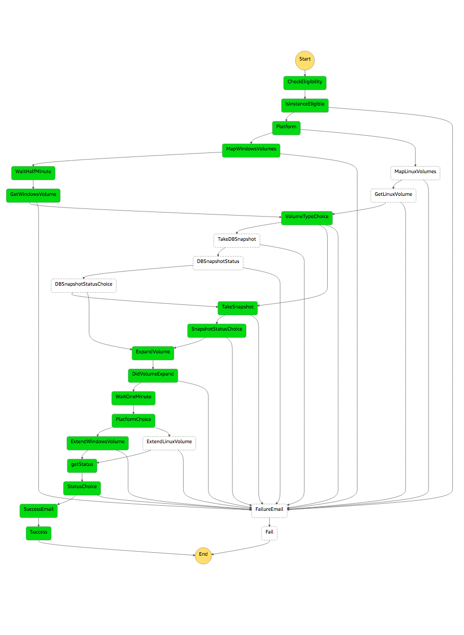 Visual Workflow of a successful execution of the state machine built with AWS step functions to orchestrate several Lambda functions.