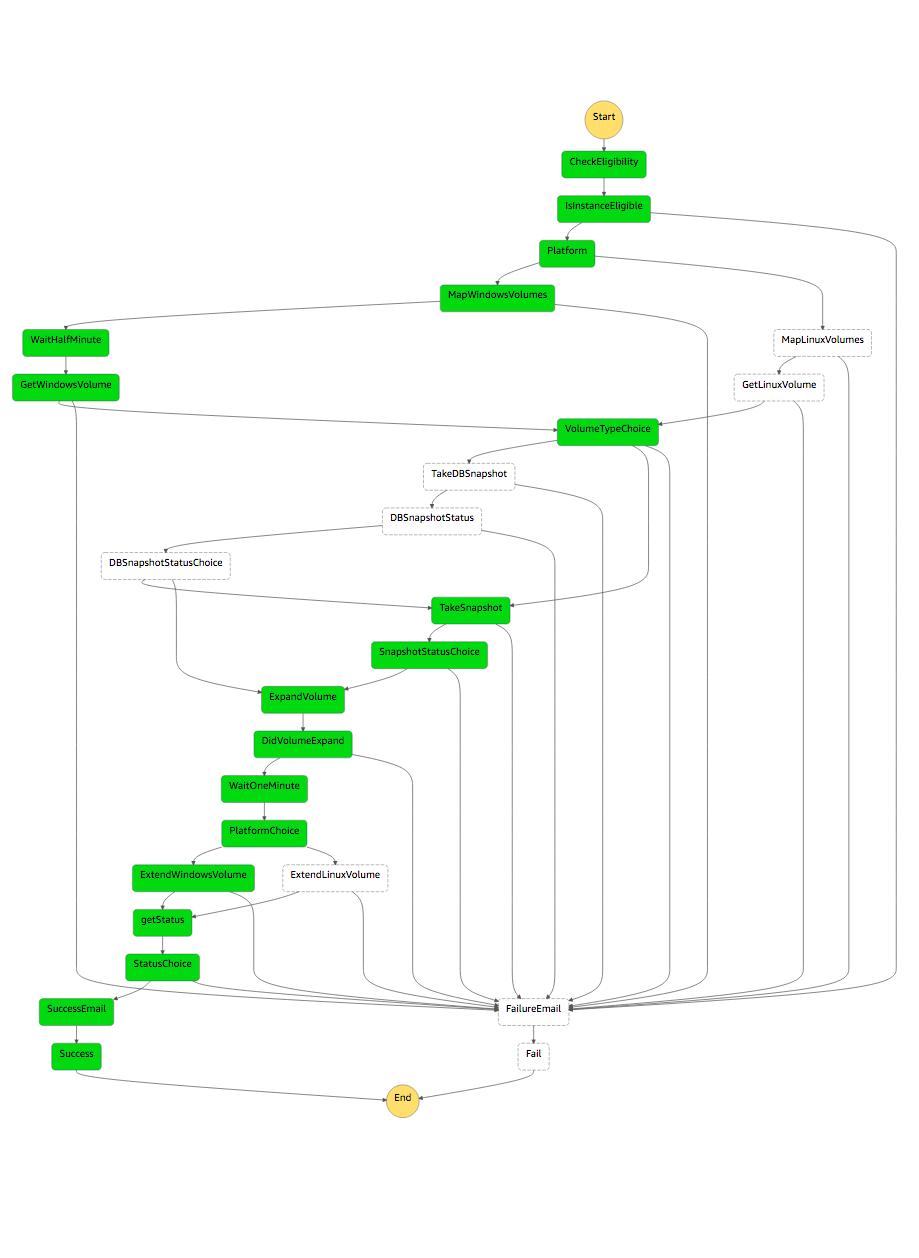 いくつかの Lambda 関数を調整するため、AWS Step Functions で構築したステートマシンの正常な実行をビジュアルで示したワークフロー。