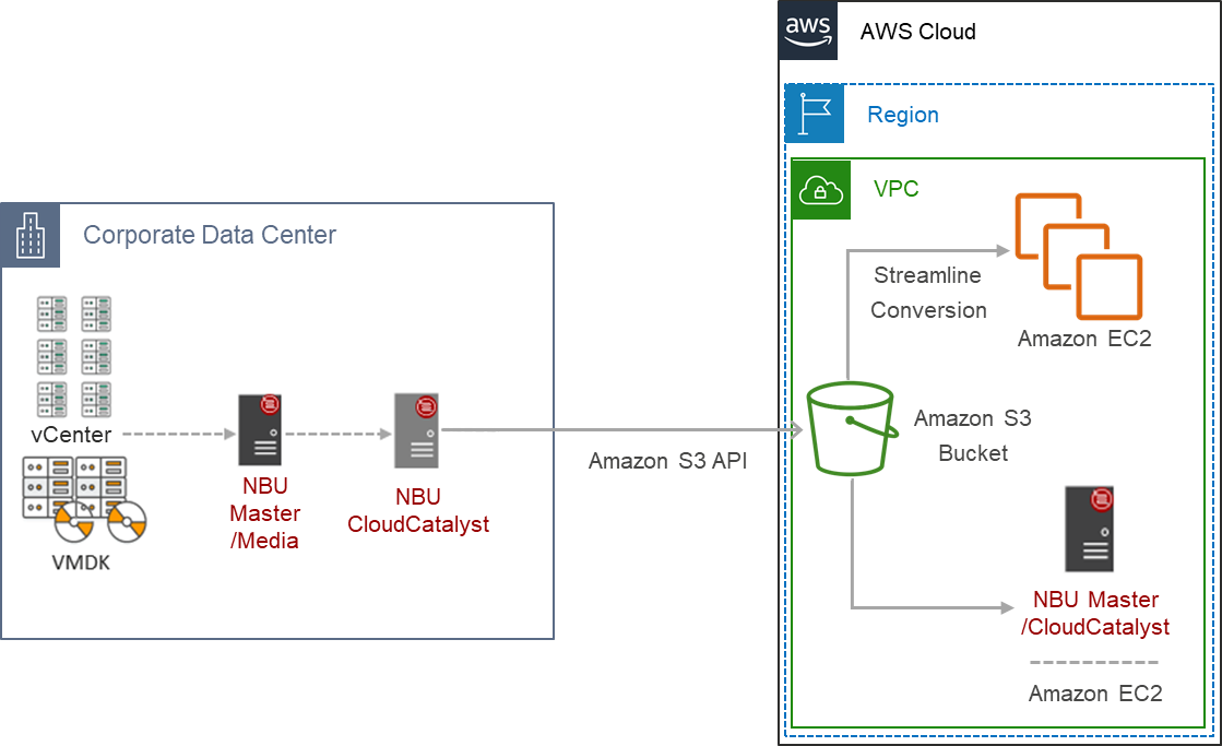 NetBackup Image sharing Architecture Feature – For Sharing Image between NetBackup in Data Center and on AWS