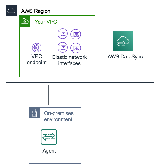 DataSync uses an agent to transfer data from your on-premises storage
