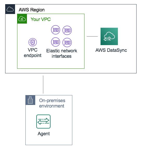 DataSync はエージェントを使用してオンプレミスストレージからデータを転送します