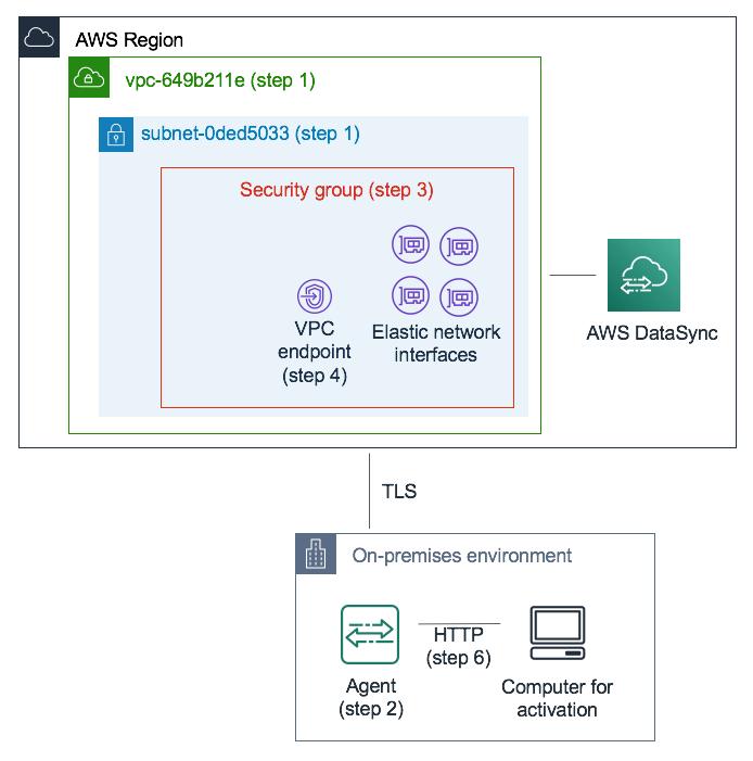 プライベート IP を使用するように DataSync を設定します。AWS リソースについてはさまざまなステップで説明しています。