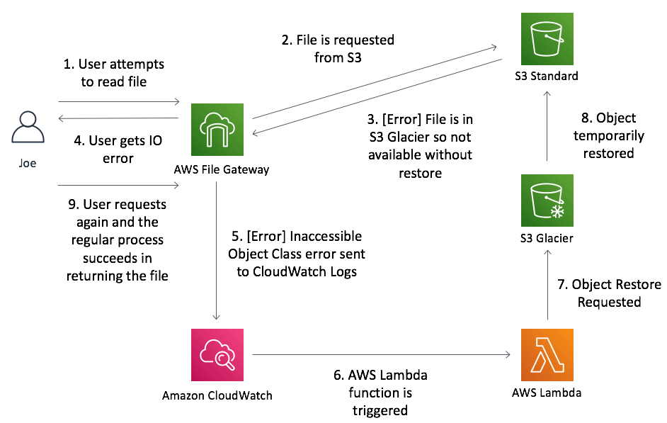 AWS Lambda function triggered by Amazon CloudWatch