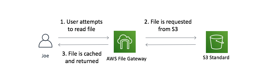 Accessing a file not in the local File Gateway cache but that is under 30 days old from Amazon S3 Standard