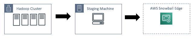 Workflow for preparing a staging machine
