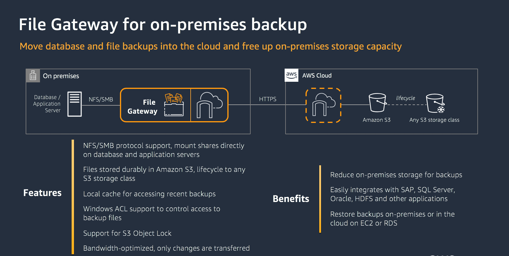 File Gateway for on-premises backups