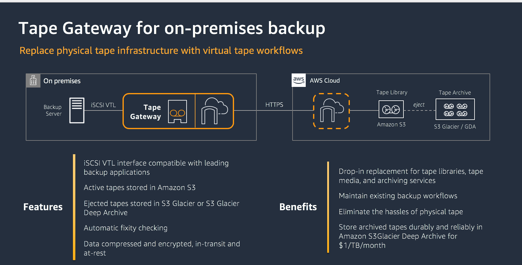 Tape Gateway for on-premises backups