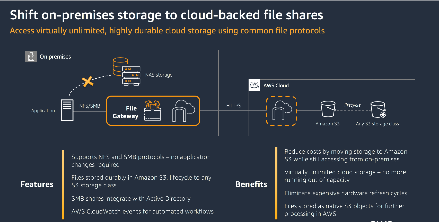Use case 2- Shift on-premises storage to cloud-backed file shares