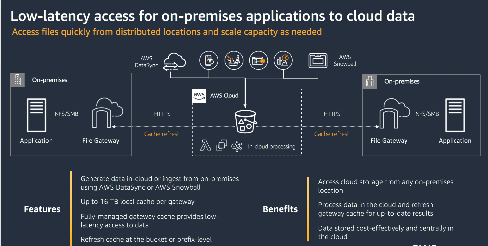 Use case 3- low-latency access for on-premises applications to cloud data