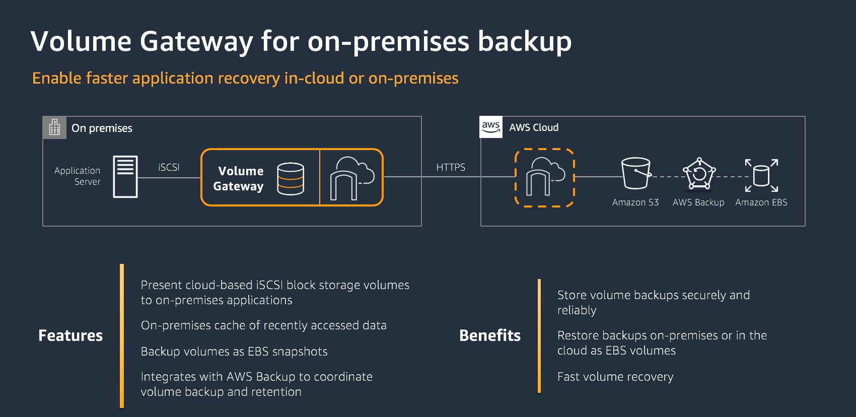Volume gateway for on-premises backups