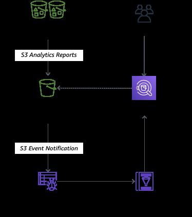 Amazon Athena を使って S3 分析にクエリするアーキテクチャの説明図