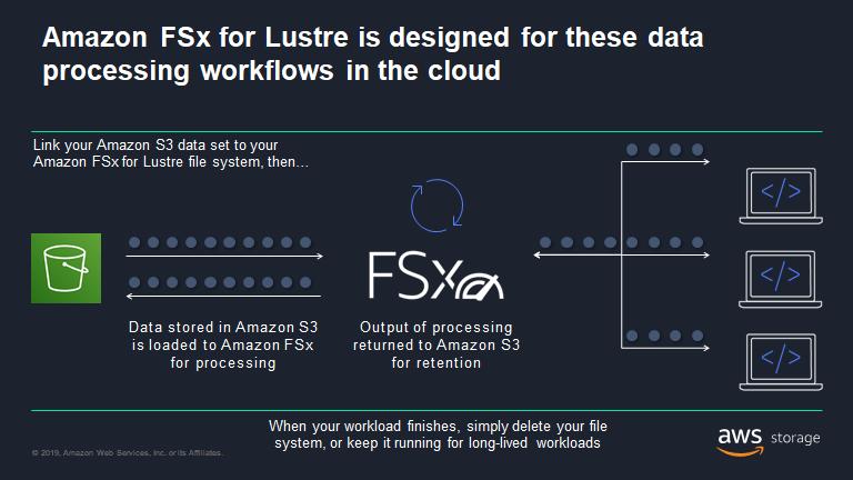 Amazon FSx for Lustre data processing workloads