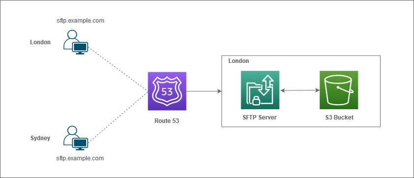Route53 - Latency-based routing example