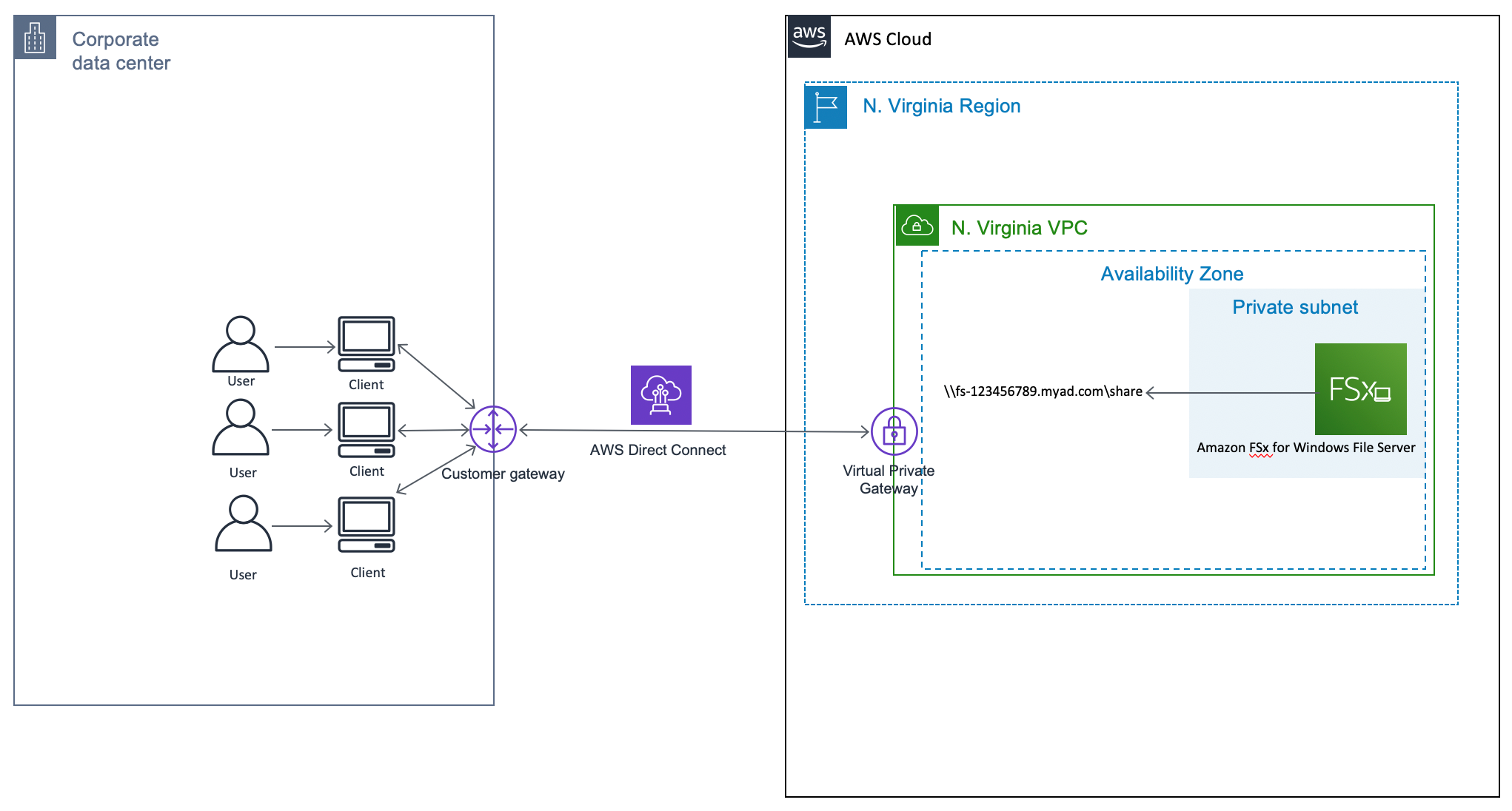 Figure 1 - reference architecture connecting a Windows client to an Amazon FSx file system over AWS Direct Connect