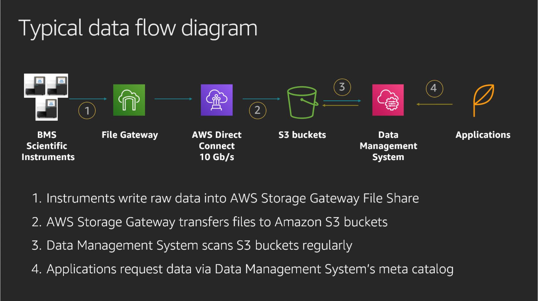 BMS typical data flow diagram with Storage Gateway and Amazon S3