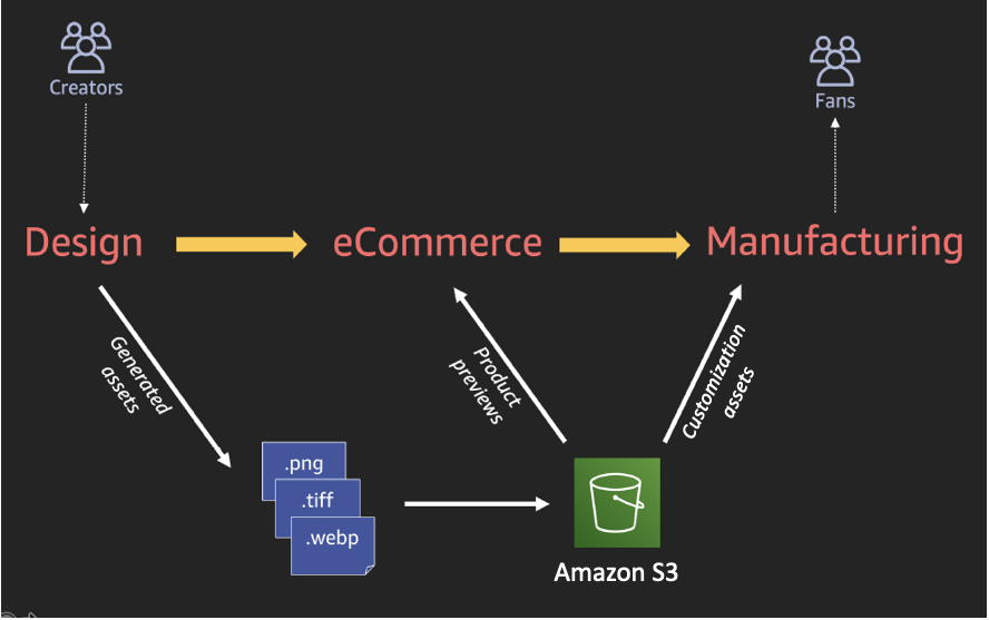Teespring business workflow and data architecture