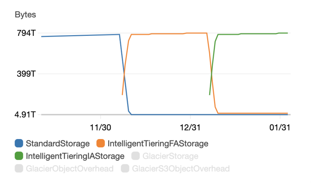 We could see all the objects move into the S3 Intelligent-Tiering storage class