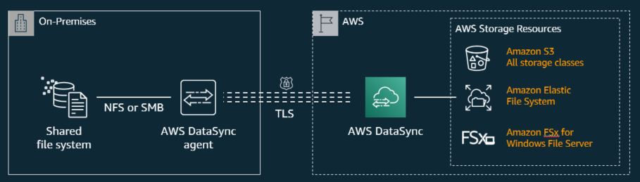 AWS DataSync architecture diagram